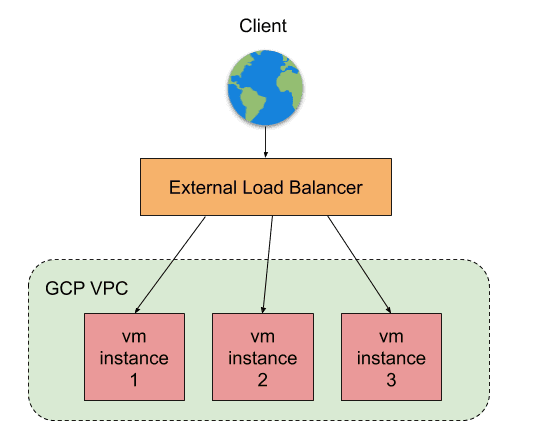 External Load Balancer