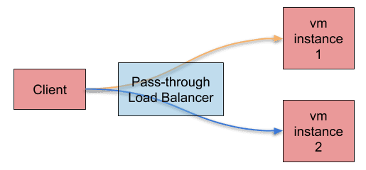 Pass-through Load Balancer