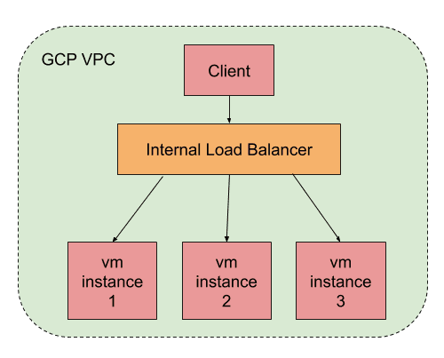 Internal Load Balancer